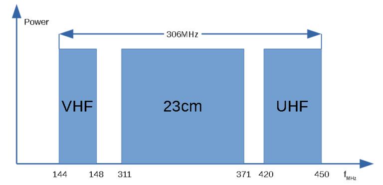 PTRX-9700 RF output spectrum